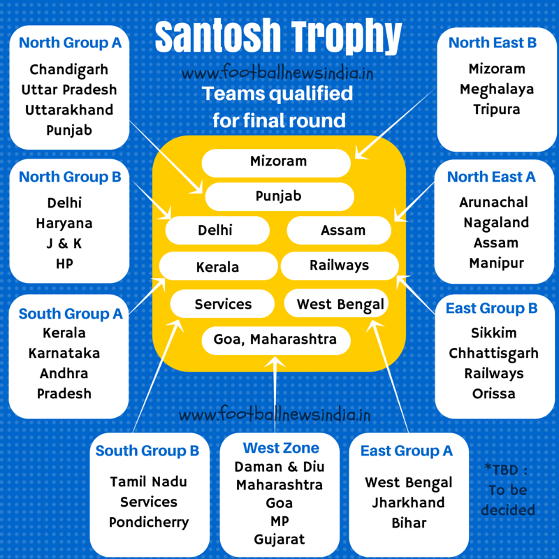 Santosh Trophy, Football, Soccer, South, North, West, East, North East, Zone, Manjeri, Morigaon, Assam, Kerala, Rajkot, Goa, Ludhiana, Punjab