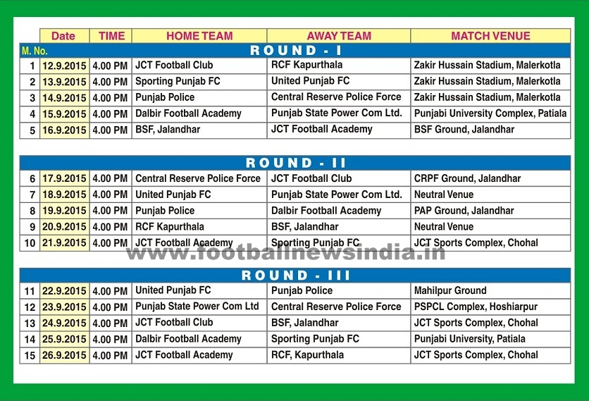 Punjab, Football, State, Super, League, Soccer, JCT, Mahilpur